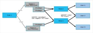 Snowflake for HIPAA compliant Data Infrastructure